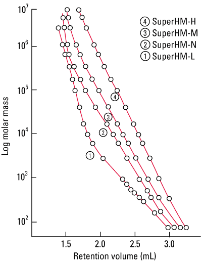 fig2_superh_calibration_curves.png